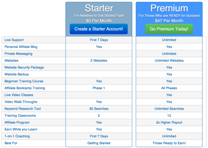 Build a Website-wealthy-affiliate-membership-grid