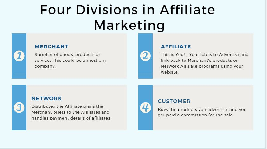Image of 4 divisions in Affiliate Marketing text description