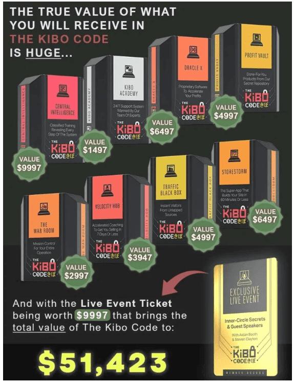 The Kibo Code Value Claim of $51,423