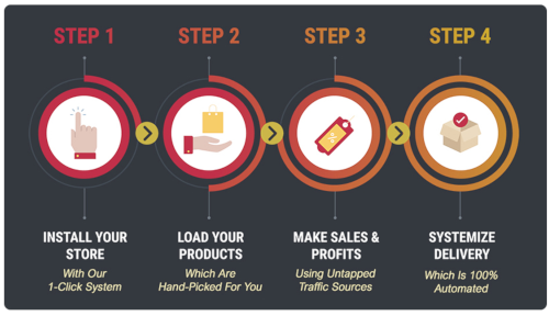 The Underground Sales System Uses 4 Steps - Install Your Store-Load Your Products-Make Sales- Systemize Delevery